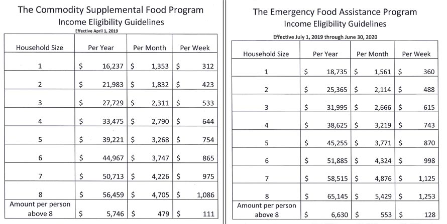 Food Pantry Chart